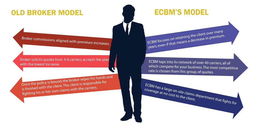 Old-Broker-vs-ecbm-novel